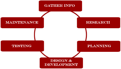 designphase